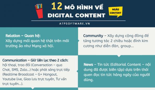 Content marketing và Digital Content là gì?– 12 mô hình Digital Content hiện nay mà Copywriter cần nắm