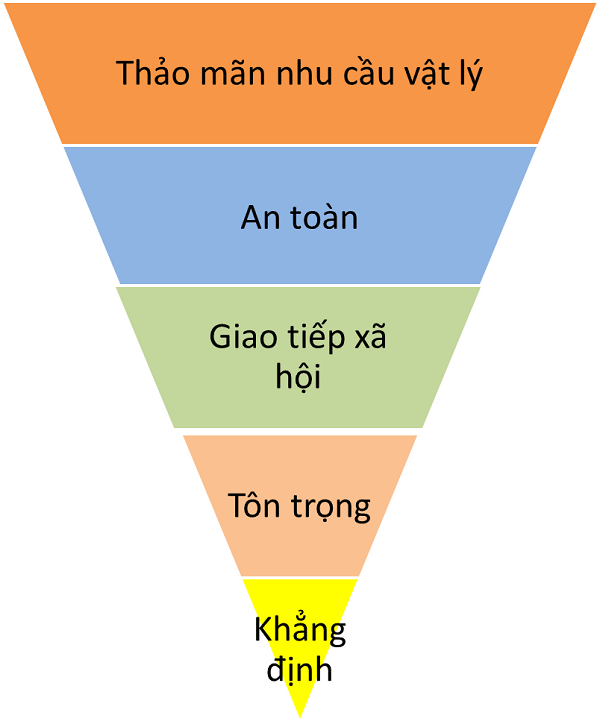 ung-dung-vao-maslow