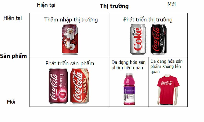ansoff-matrix-cola-cola