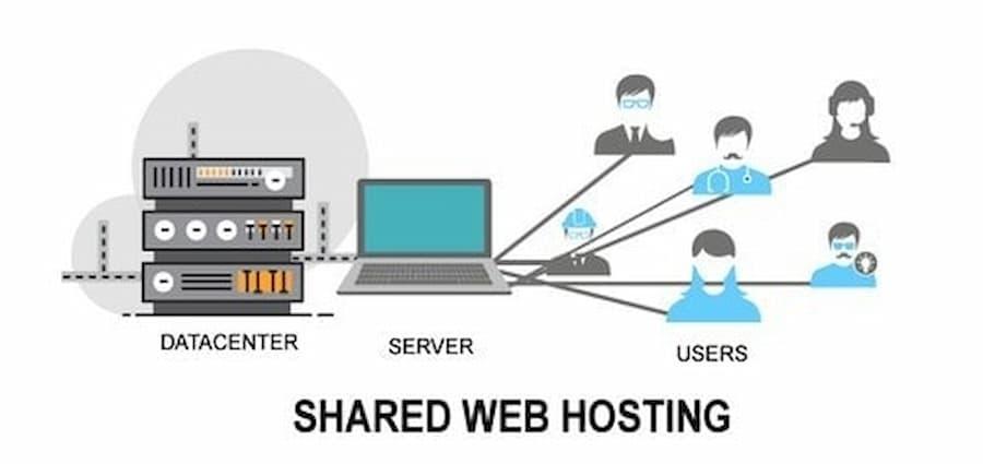 shared-web-hosting-la-gi