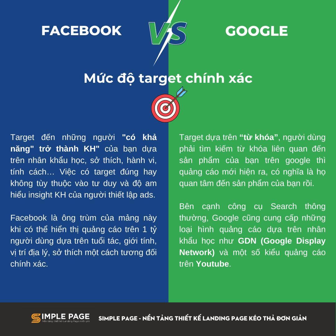 Facebook ads vs Google ads - 3