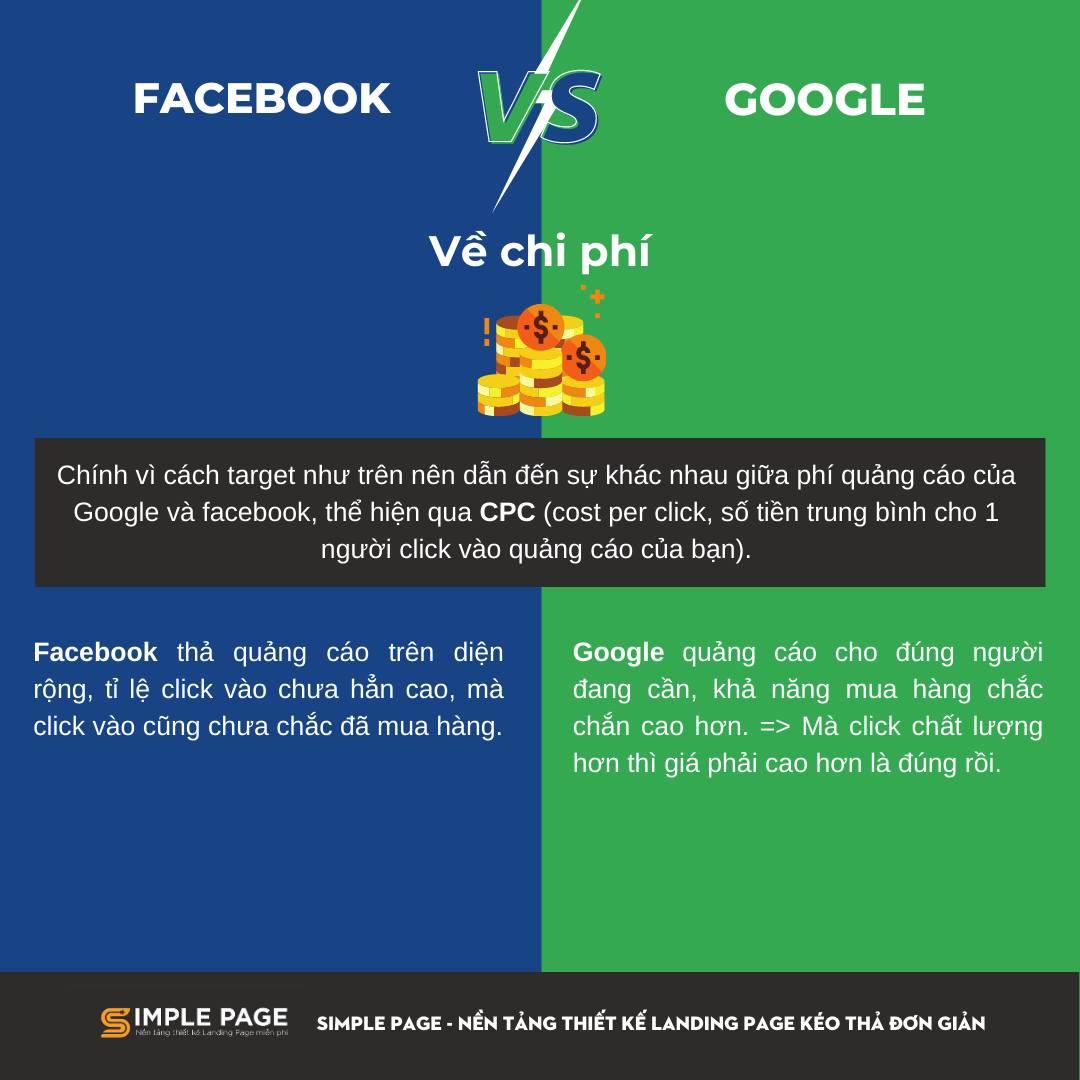 Facebook ads vs Google ads - 4
