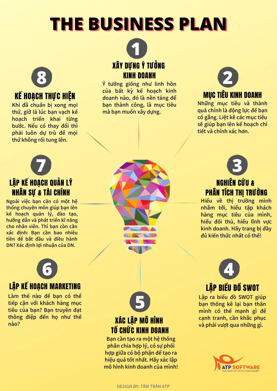 The Business Plan - Kế hoạch kinh doanh-1