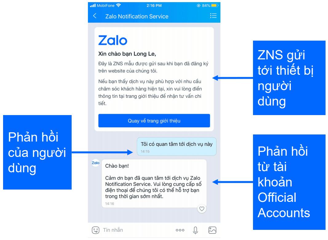 Với ZNS, khách hàng có thể tương tác lại với doanh nghiệp