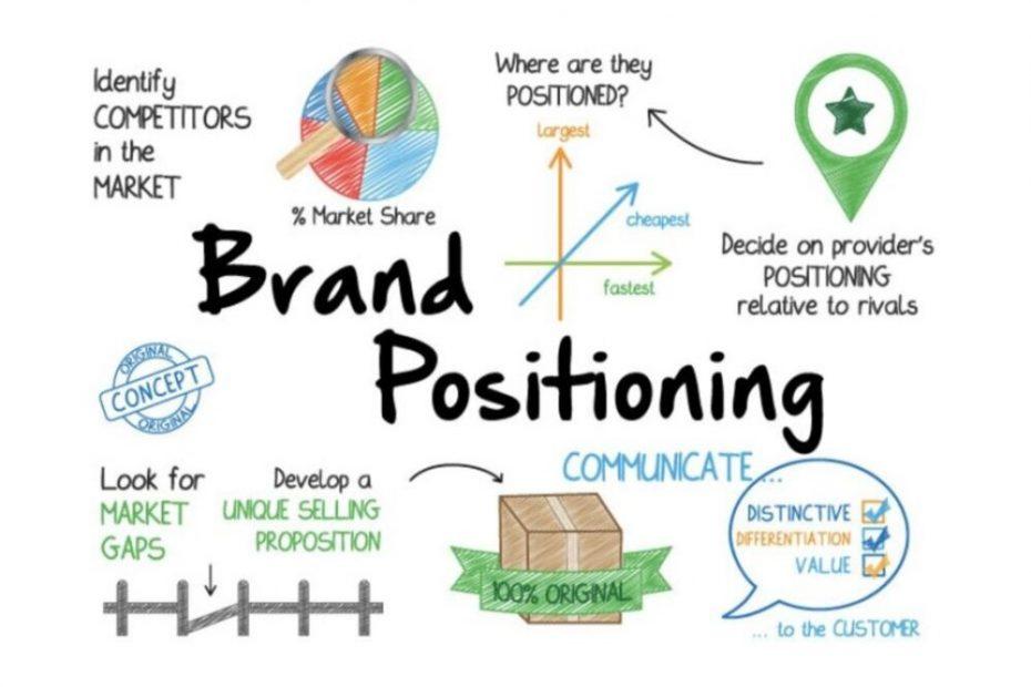 Brand positioning là một quá trình tạo sự khác biệt cho doanh nghiệp