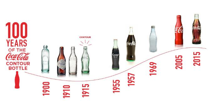 """100 năm """"biến hình"""" của chai thủy tinh Coca Cola"""