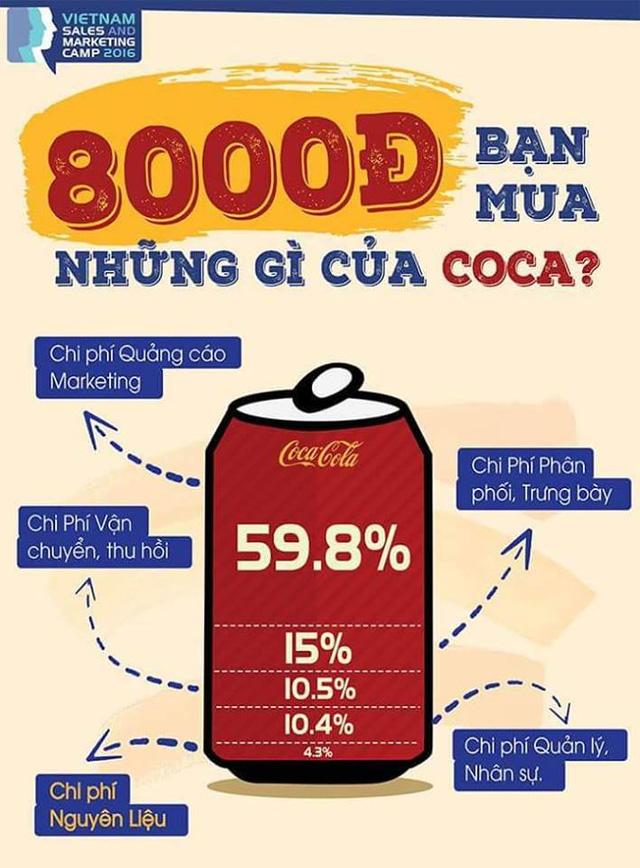 Chiến lược về giá mang một sức mạnh lớn tạo sự phát triển mạnh mẽ cho Coca Cola