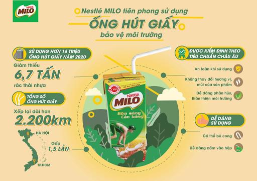 Milo là thương hiệu tiên phong trong việc sử dụng ống hút giấy và đây là một chiến lược marketing khôn ngoan